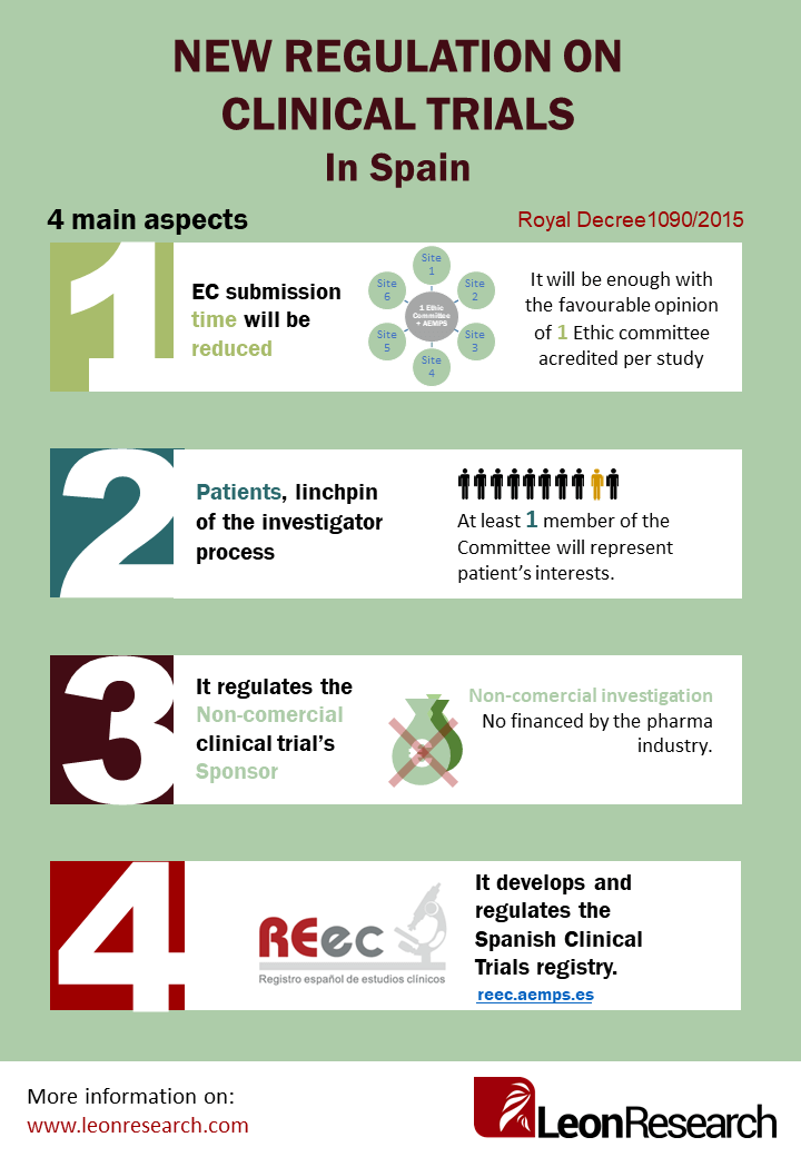 New Regulation On Clinical Trials In Spain Leon Research Cro