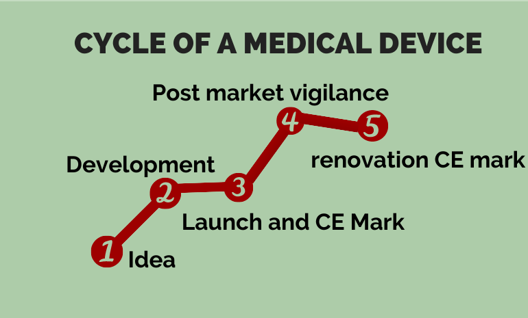 c ycle of a medical device