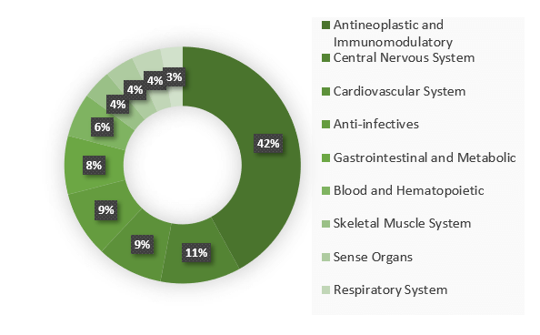 Clinical trials Portugal by therapeutic areas